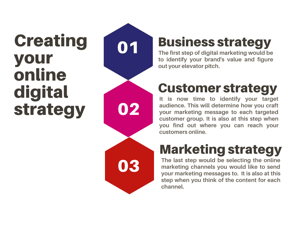 A digital marketing strategy can be broken down into 3 steps